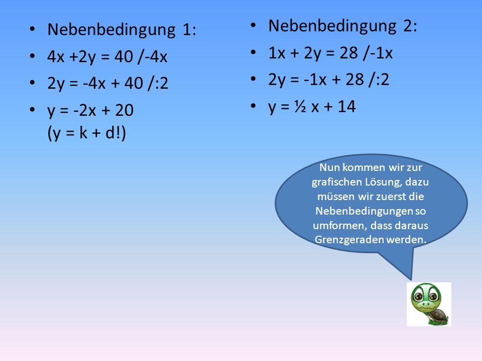 Nebenbedingung 1: 4x +2y = 40 /-4x 2y = -4x + 40 /:2 y = -2x + 20 (y = k + d!) Nebenbedingung 2: 1x + 2y = 28 /-1x 2y = -1x + 28 /:2 y = ½ x + 14 Nun kommen wir zur grafischen Lösung, dazu müssen wir zuerst die Nebenbedingungen so umformen, dass daraus Grenzgeraden werden.