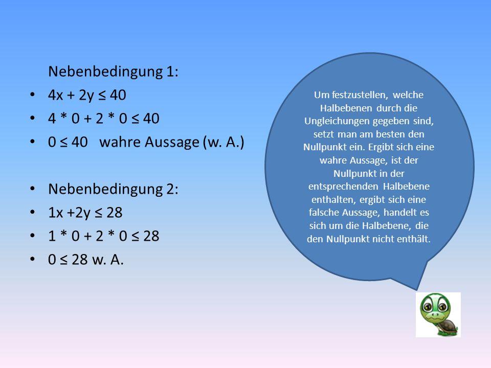 Nebenbedingung 1: 4x + 2y ≤ 40 4 * 0 + 2 * 0 ≤ 40 0 ≤ 40 wahre Aussage (w.