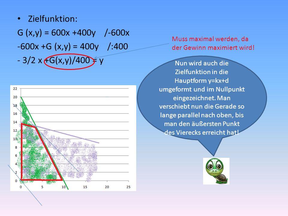 Zielfunktion: G (x,y) = 600x +400y /-600x -600x +G (x,y) = 400y /:400 - 3/2 x +G(x,y)/400 = y Nun wird auch die Zielfunktion in die Hauptform y=kx+d umgeformt und im Nullpunkt eingezeichnet.