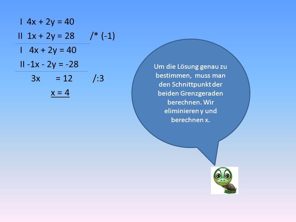 I 4x + 2y = 40 4 * 4 + 2y = 40 16 + 2y = 40 / -16 2y = 24 / :2 y = 12 Nun wird x bei einer von beiden Nebenbedingungen eingesetzt, um y zu berechnen.