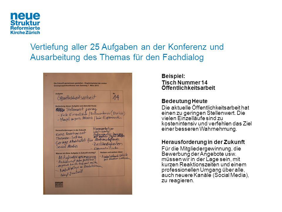 Vertiefung aller 25 Aufgaben an der Konferenz und Ausarbeitung des Themas für den Fachdialog Beispiel: Tisch Nummer 14 Öffentlichkeitsarbeit Bedeutung