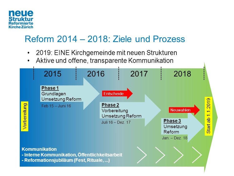 Reform 2014 – 2018: Ziele und Prozess Kommunikation - Interne Kommunikation, Öffentlichkeitsarbeit - Reformationsjubiläum (Fest, Rituale,...) 20152016