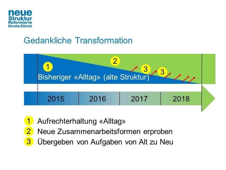 Bisheriger «Alltag» (alte Struktur) 2015201620172018 3 2 1 3 1 3 Aufrechterhaltung «Alltag» Neue Zusammenarbeitsformen erproben Übergeben von Aufgaben