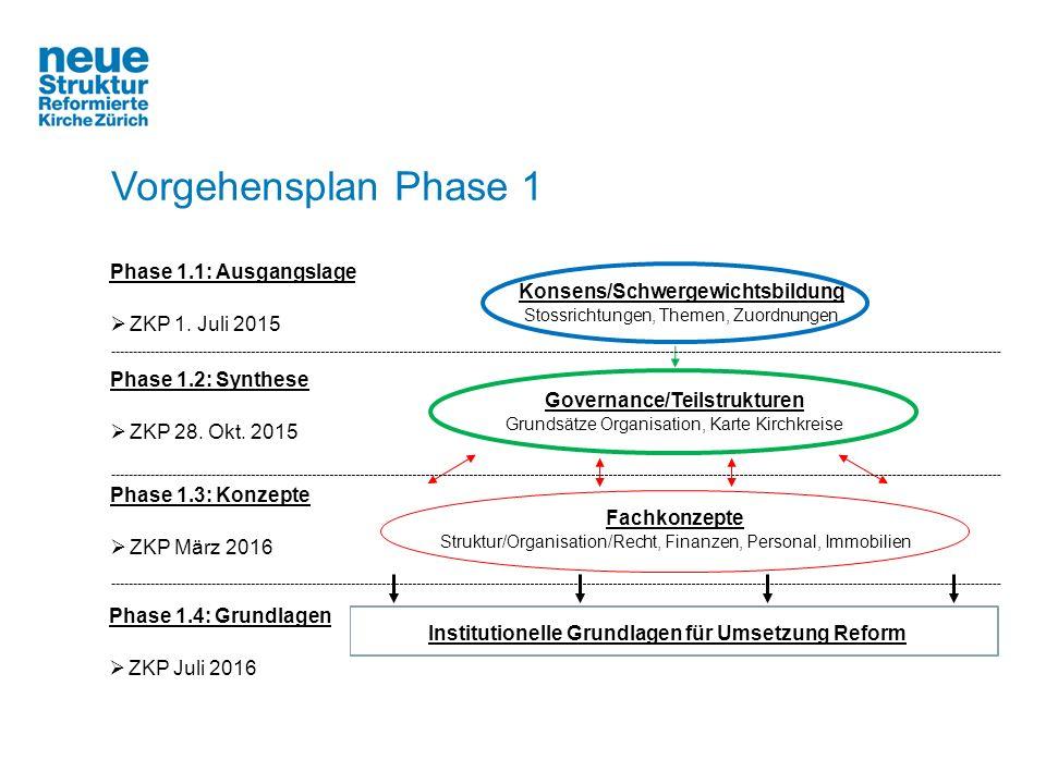 Konsens/Schwergewichtsbildung Stossrichtungen, Themen, Zuordnungen Governance/Teilstrukturen Grundsätze Organisation, Karte Kirchkreise Institutionell