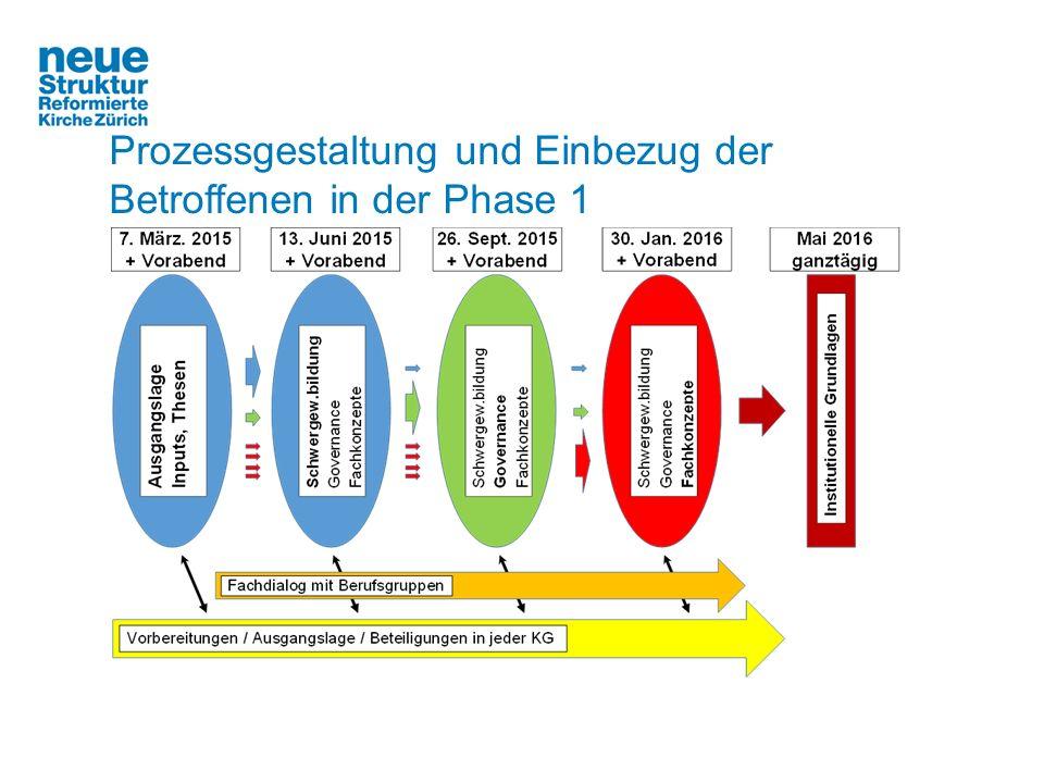 Ergebnisse der ersten Grossgruppenkonferenz vom 6./7.