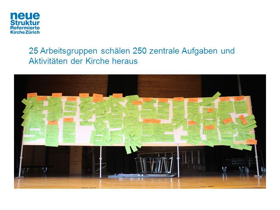 25 Arbeitsgruppen schälen 250 zentrale Aufgaben und Aktivitäten der Kirche heraus