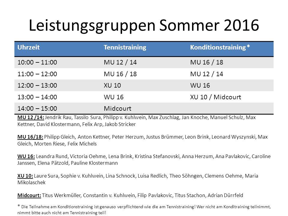 Leistungsgruppen Sommer 2016 UhrzeitTennistrainingKonditionstraining * 10:00 – 11:00MU 12 / 14MU 16 / 18 11:00 – 12:00MU 16 / 18MU 12 / 14 12:00 – 13: