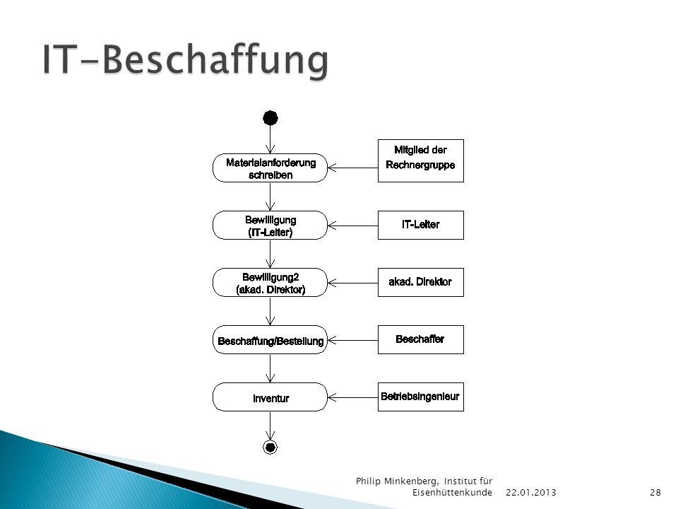 22.01.2013 Philip Minkenberg, Institut für Eisenhüttenkunde28