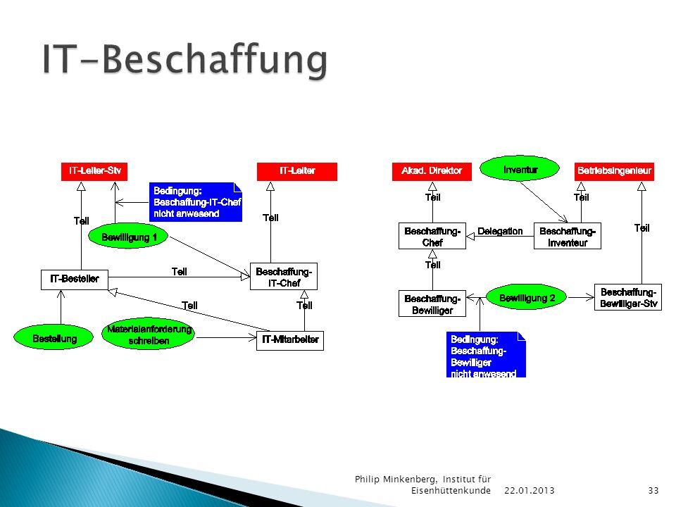 22.01.2013 Philip Minkenberg, Institut für Eisenhüttenkunde33