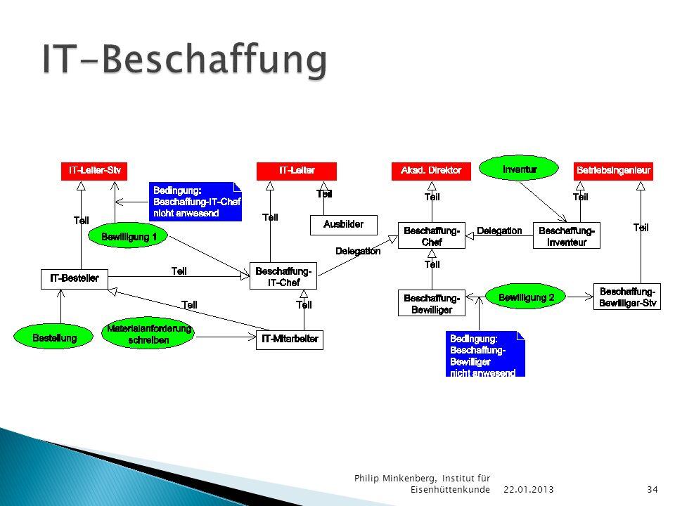 22.01.2013 Philip Minkenberg, Institut für Eisenhüttenkunde34