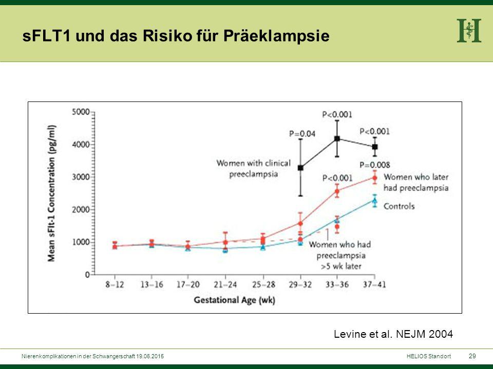 29 sFLT1 und das Risiko für Präeklampsie Nierenkomplikationen in der Schwangerschaft 19.06.2015HELIOS Standort Levine et al. NEJM 2004