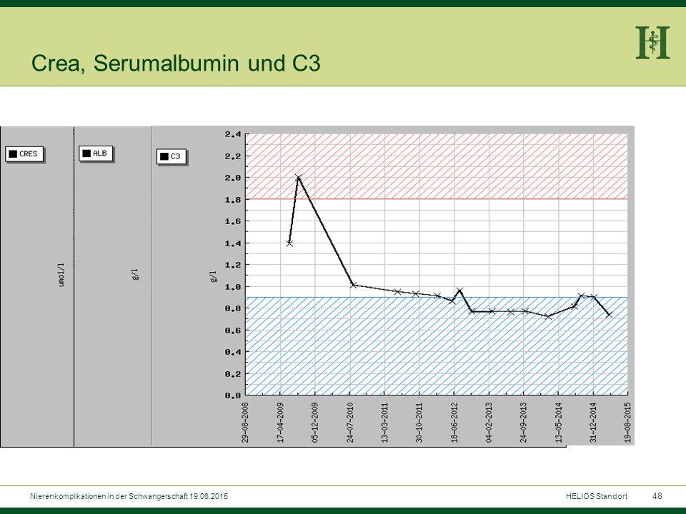 48 Crea, Serumalbumin und C3 Nierenkomplikationen in der Schwangerschaft 19.06.2015HELIOS Standort