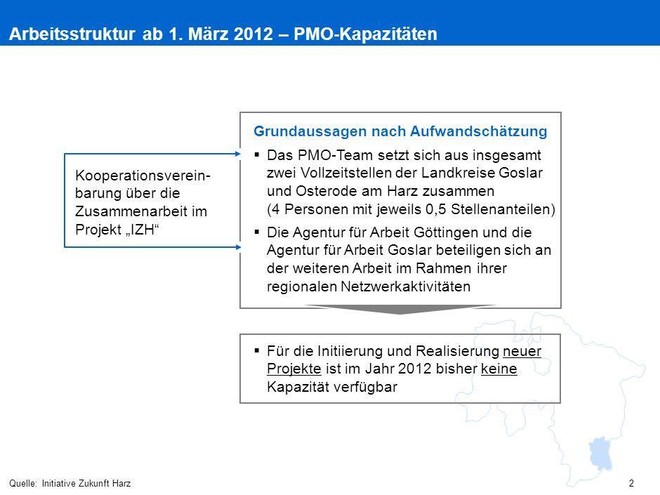 Arbeitsstruktur ab 1. März 2012 – PMO-Kapazitäten Quelle:Initiative Zukunft Harz  Das PMO-Team setzt sich aus insgesamt zwei Vollzeitstellen der Land