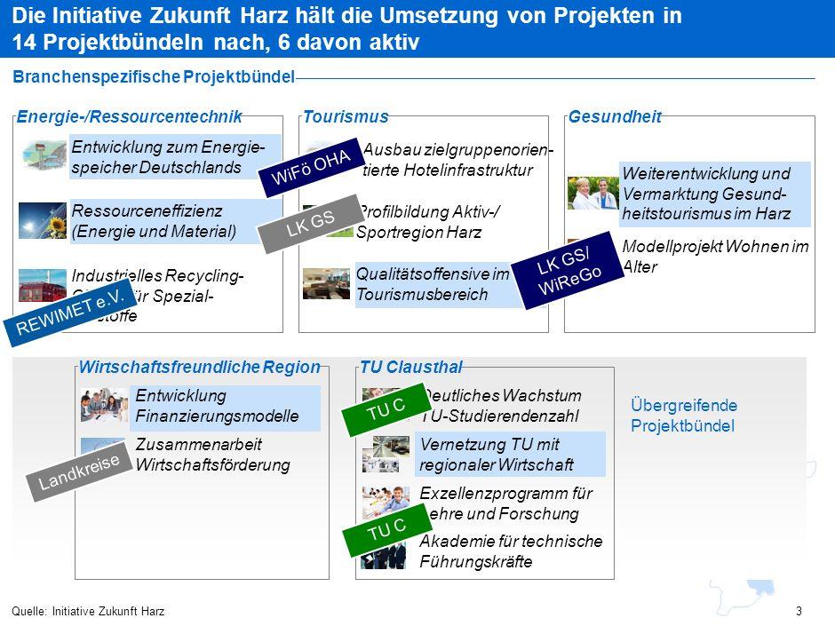 Die Initiative Zukunft Harz hält die Umsetzung von Projekten in 14 Projektbündeln nach, 6 davon aktiv Quelle: Initiative Zukunft Harz Branchenspezifis