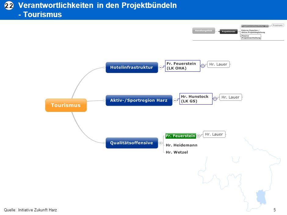Verantwortlichkeiten in den Projektbündeln - Tourismus Quelle:Initiative Zukunft Harz 2.22.2 5