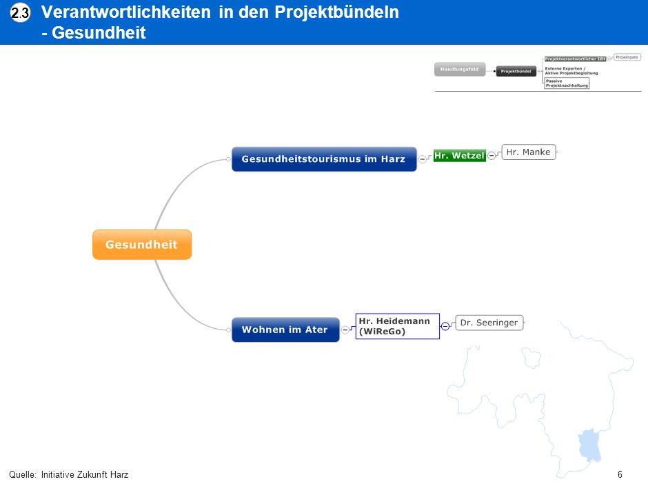 Verantwortlichkeiten in den Projektbündeln - Wirtschaftsfreundliche Region Quelle:Initiative Zukunft Harz 2.42.4 7