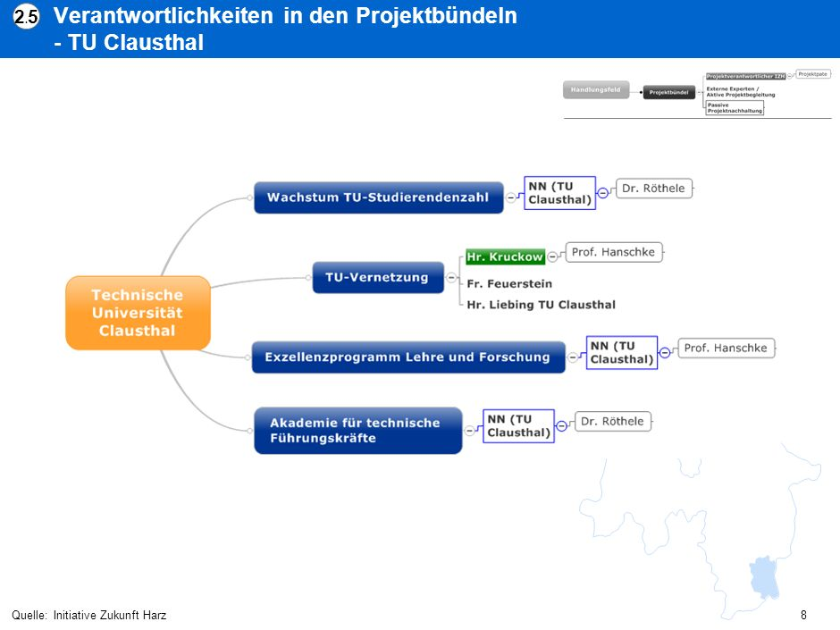 Verantwortlichkeiten in den Projektbündeln - TU Clausthal Quelle:Initiative Zukunft Harz 2.52.5 8