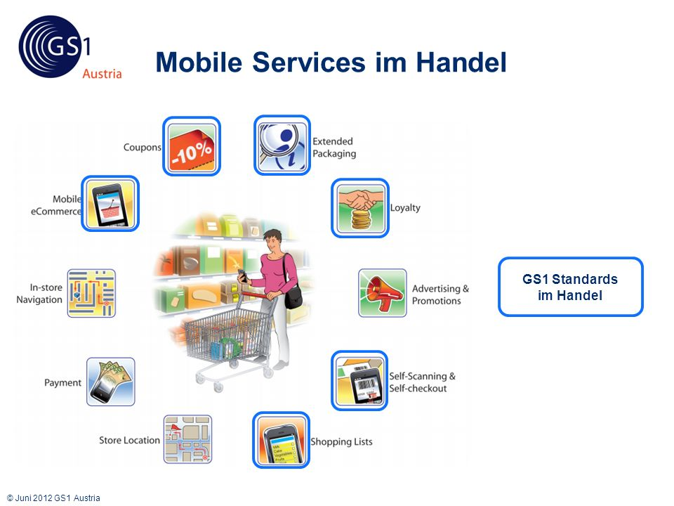 © Juni 2012 GS1 Austria Mobile Services im Handel GS1 Standards im Handel
