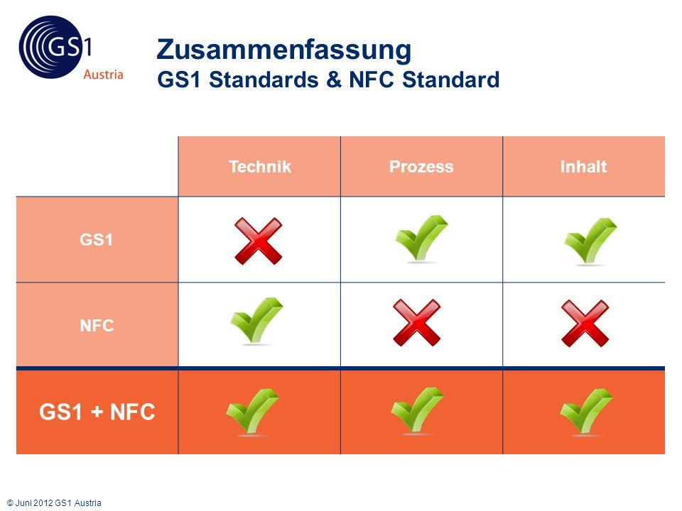 © Juni 2012 GS1 Austria Zusammenfassung GS1 Standards & NFC Standard TechnikProzessInhalt GS1 NFC GS1 + NFC