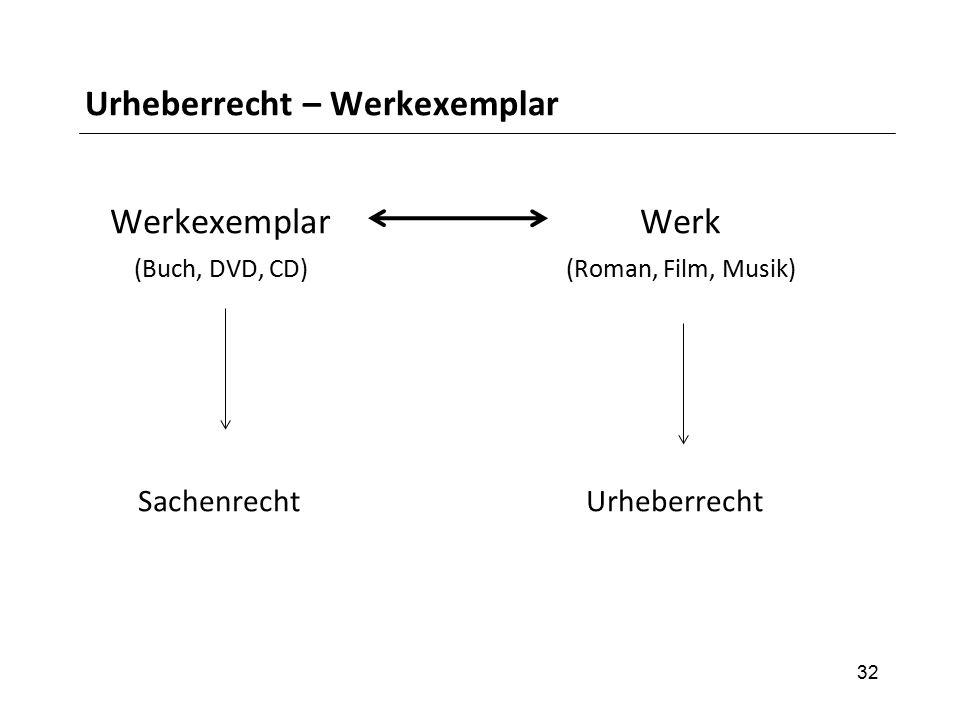 Urheberrecht – Werkexemplar Werkexemplar Werk (Buch, DVD, CD) (Roman, Film, Musik) Sachenrecht Urheberrecht 32