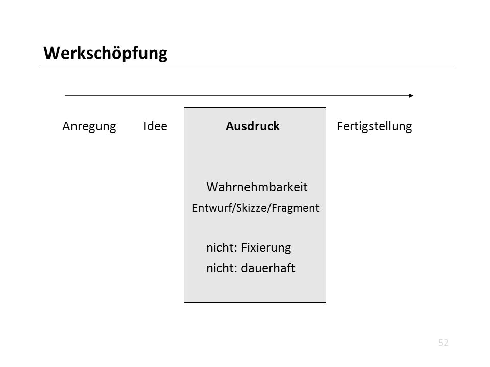 Werkschöpfung 52 Anregung Idee Ausdruck Fertigstellung Wahrnehmbarkeit Entwurf/Skizze/Fragment nicht: Fixierung nicht: dauerhaft
