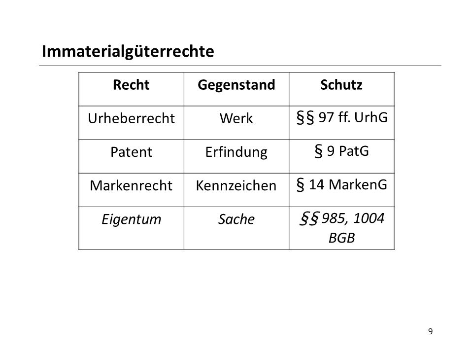 Immaterialgüterrechte 9 RechtGegenstandSchutz UrheberrechtWerk§§ 97 ff.