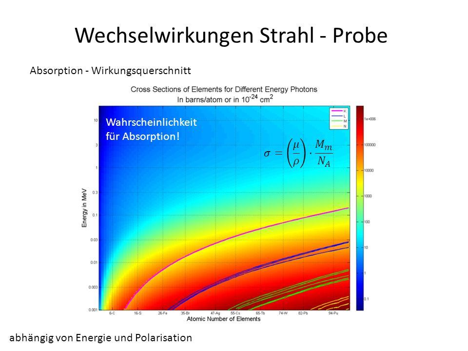 Wechselwirkungen Strahl - Probe Absorption - Wirkungsquerschnitt Wahrscheinlichkeit für Absorption! abhängig von Energie und Polarisation