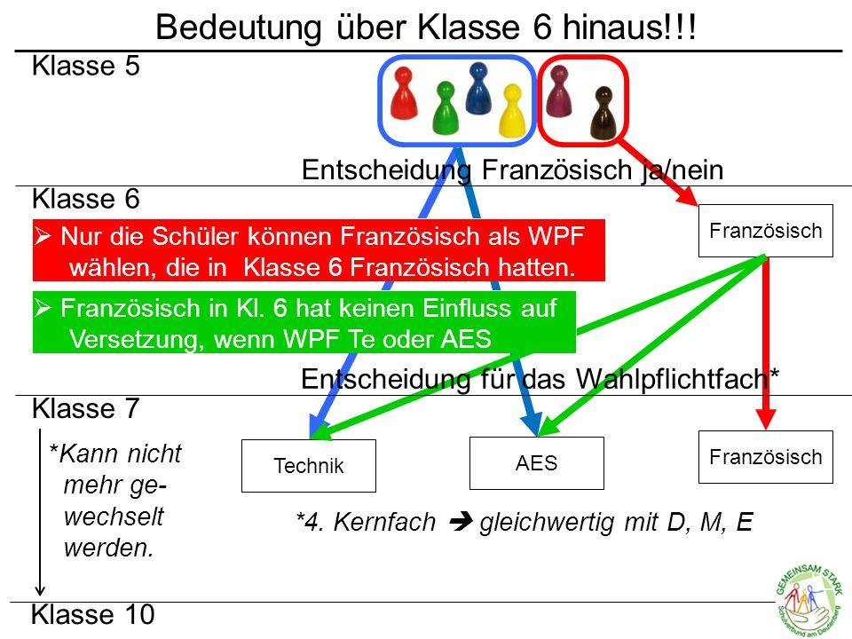  Interesse/Neugier  Neigung/Vorwissen  Die eigene Entscheidung von anderen abhängig machen  Die Entscheidung dem Kind alleine überlassen  Zu weit in die Zukunft schauen Entscheidungskriterien  Fähigkeiten + Wie läuft der Schul- alltag in Deutsch und Englisch.