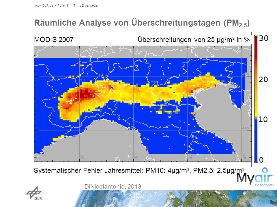 Räumliche Analyse von Überschreitungstagen (PM 2.5 ) Systematischer Fehler Jahresmittel: PM10: 4µg/m³, PM2.5: 2.5µg/m³ www.DLR.de Folie 15 DiNicolantonio, 2013 MODIS 2007 Überschreitungen von 25 µg/m³ in % Thilo Erbertseder