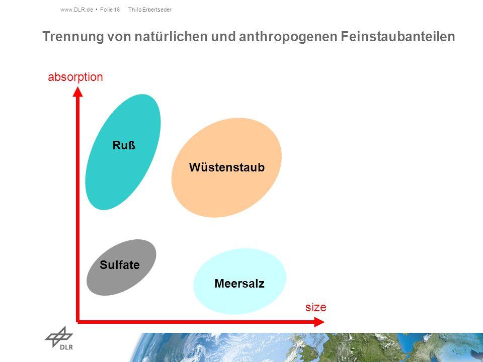 Trennung von natürlichen und anthropogenen Feinstaubanteilen www.DLR.de Folie 16 Thilo Erbertseder absorption Wüstenstaub Sulfate Meersalz Ruß size