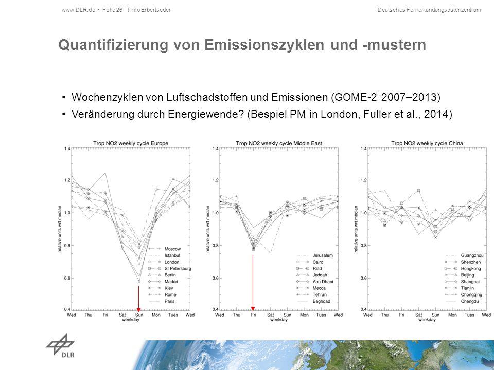 Deutsches Fernerkundungsdatenzentrum Quantifizierung von Emissionszyklen und -mustern Wochenzyklen von Luftschadstoffen und Emissionen (GOME-2 2007–2013) Veränderung durch Energiewende.