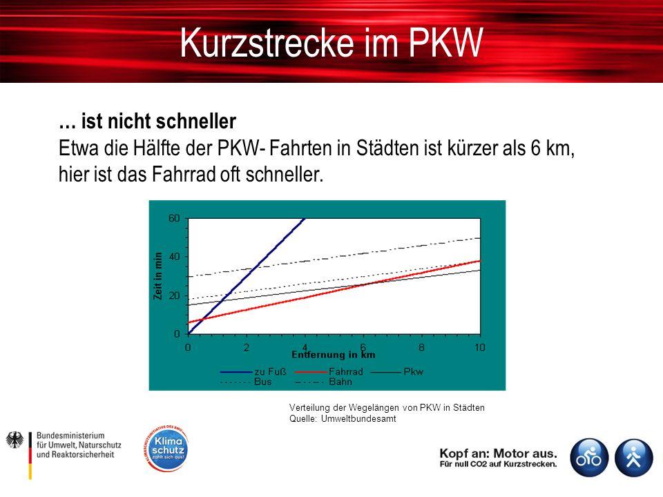 Kurzstrecke im PKW … ist nicht schneller Etwa die Hälfte der PKW- Fahrten in Städten ist kürzer als 6 km, hier ist das Fahrrad oft schneller.