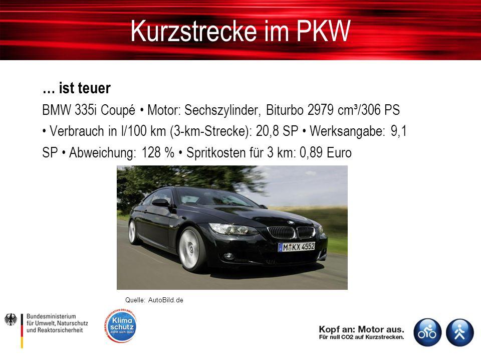 Kurzstrecke im PKW … ist teuer BMW 335i Coupé Motor: Sechszylinder, Biturbo 2979 cm³/306 PS Verbrauch in l/100 km (3-km-Strecke): 20,8 SP Werksangabe: 9,1 SP Abweichung: 128 % Spritkosten für 3 km: 0,89 Euro Quelle: AutoBild.de