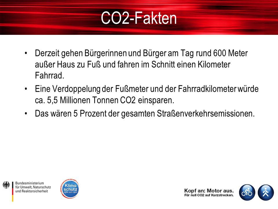 CO2-Fakten Derzeit gehen Bürgerinnen und Bürger am Tag rund 600 Meter außer Haus zu Fuß und fahren im Schnitt einen Kilometer Fahrrad.