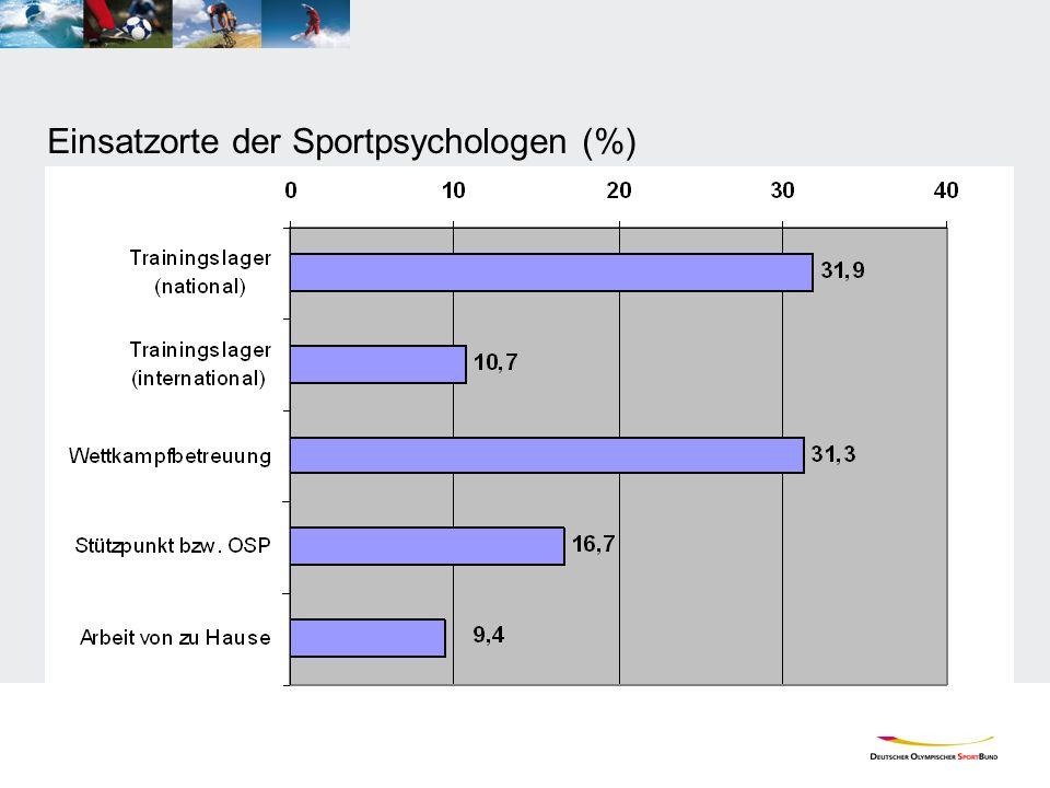 Einsatzorte der Sportpsychologen (%)