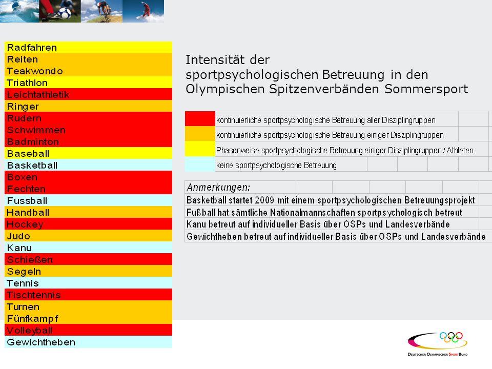 Intensität der sportpsychologischen Betreuung in den Olympischen Spitzenverbänden Sommersport