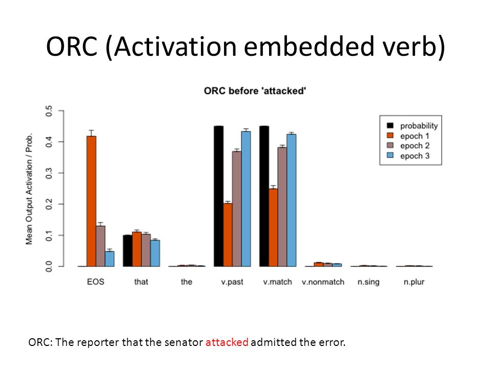 ORC (Activation embedded verb) ORC: The reporter that the senator attacked admitted the error.