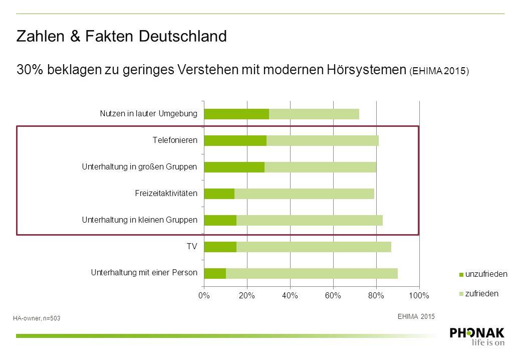 30% beklagen zu geringes Verstehen mit modernen Hörsystemen (EHIMA 2015) Zahlen & Fakten Deutschland HA-owner, n=503 EHIMA 2015