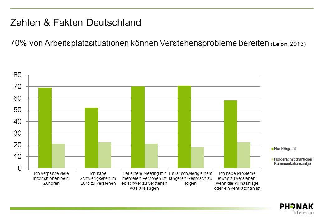 70% von Arbeitsplatzsituationen können Verstehensprobleme bereiten (Lejon, 2013) Zahlen & Fakten Deutschland