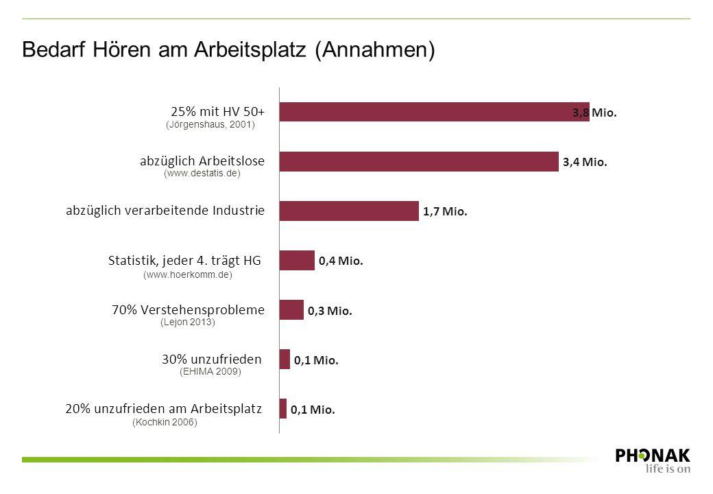 Bedarf Hören am Arbeitsplatz (Annahmen) (Jörgenshaus, 2001) (www.destatis.de) (www.hoerkomm.de) (Lejon 2013) (EHIMA 2009) (Kochkin 2006)