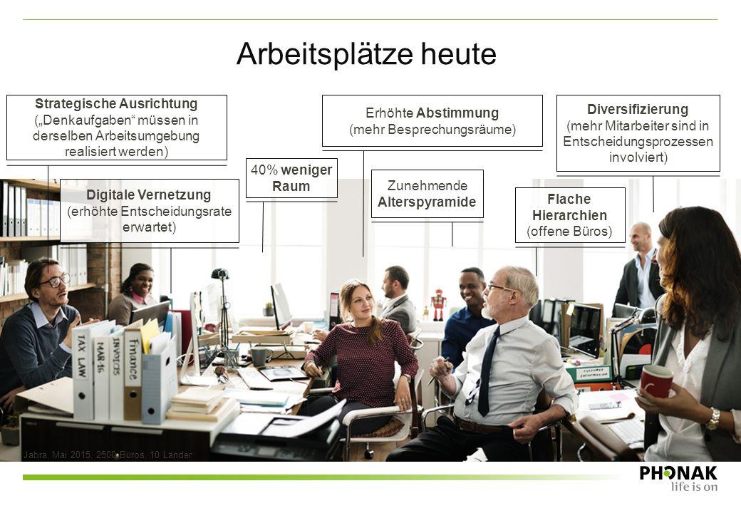 Arbeitsplätze heute Jabra, Mai 2015, 2500 Büros, 10 Länder Diversifizierung (mehr Mitarbeiter sind in Entscheidungsprozessen involviert) Erhöhte Absti