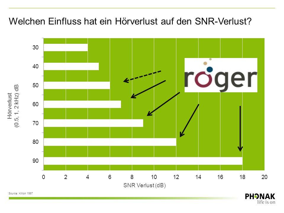 SNR Verlust (dB) Source: Killion 1997 Hörverlust (0.5, 1, 2 kHz) dB Welchen Einfluss hat ein Hörverlust auf den SNR-Verlust