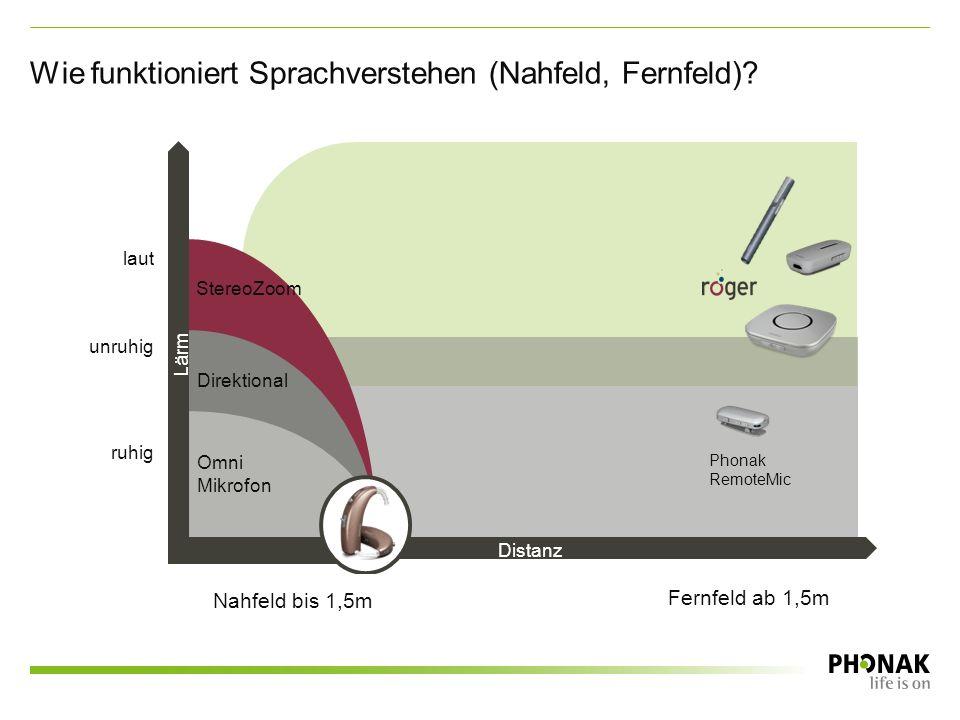 Distanz Lärm laut unruhig ruhig Omni Mikrofon Direktional Phonak RemoteMic Lärm Distanz StereoZoom Fernfeld ab 1,5m Nahfeld bis 1,5m Wie funktioniert Sprachverstehen (Nahfeld, Fernfeld)?
