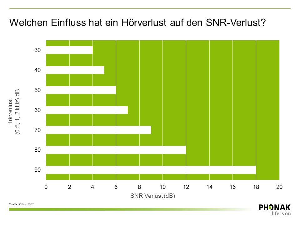 SNR Verlust (dB) Quelle: Killion 1997 Hörverlust (0.5, 1, 2 kHz) dB Welchen Einfluss hat ein Hörverlust auf den SNR-Verlust?