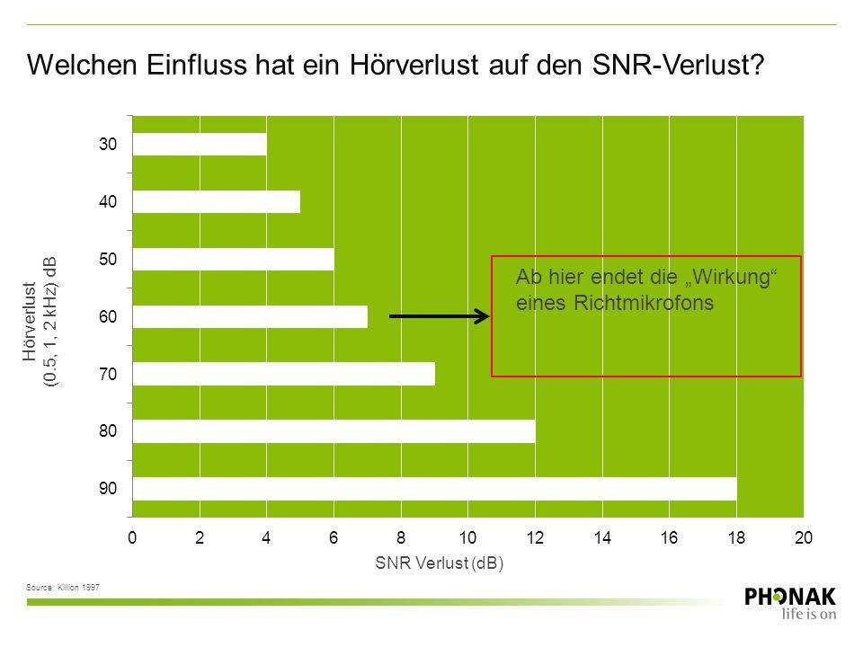 SNR Verlust (dB) Source: Killion 1997 Hörverlust (0.5, 1, 2 kHz) dB Welchen Einfluss hat ein Hörverlust auf den SNR-Verlust?