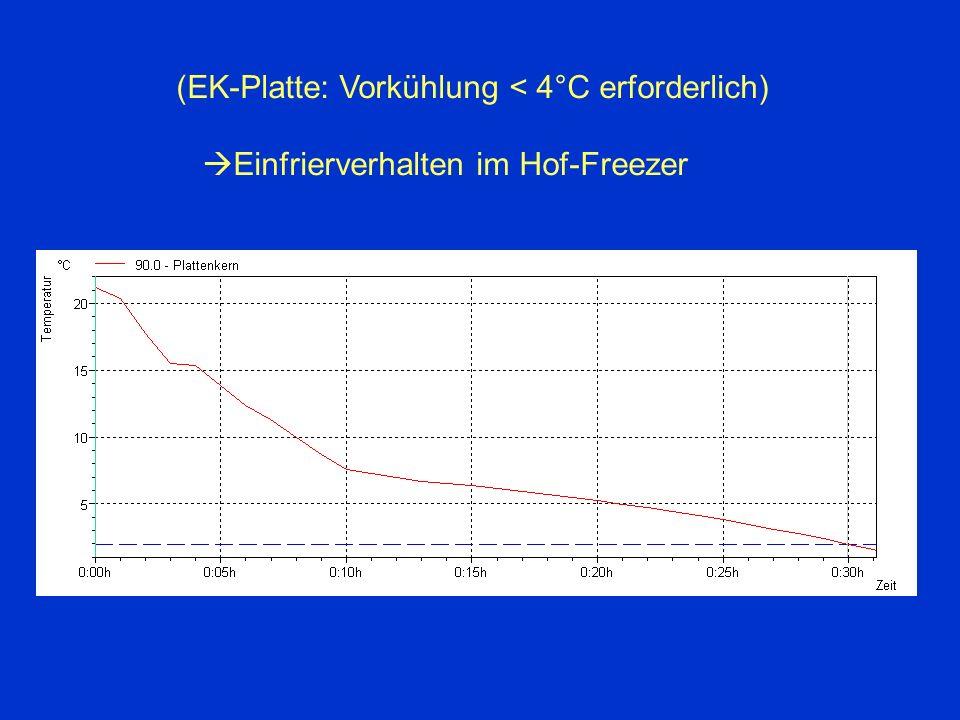 (EK-Platte: Vorkühlung < 4°C erforderlich)  Einfrierverhalten im Hof-Freezer