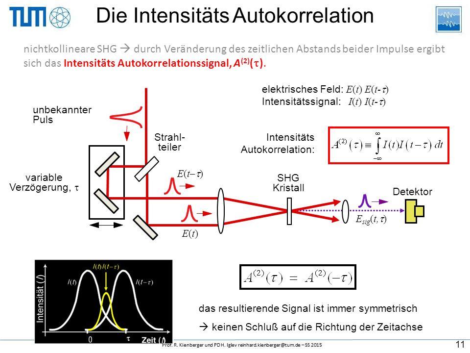 V MI (  ) 0 Verzögerung Die Feld-Autokorrelation  (2) (  ) schaut vielversprechend aus, ist aber jedoch nur die Fourier-transformation des Spektrum