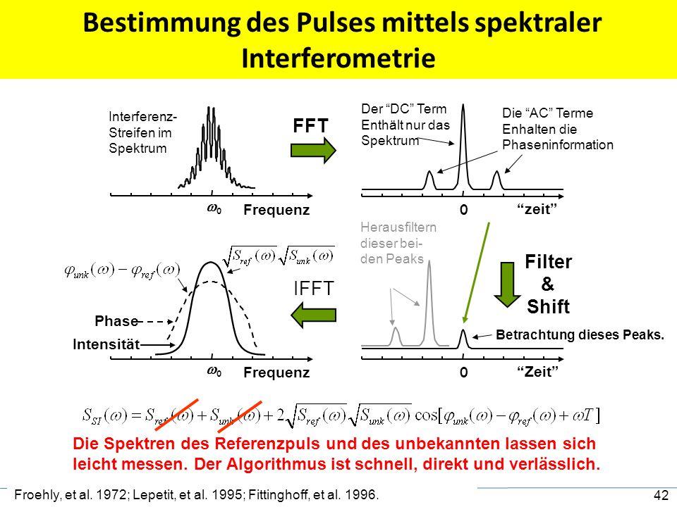 Interferenzbild eines bekannten und eines unbekannten Pulses erlaubt das Rückrechnen des Feldverlaufes E(  ) des unbekannten Pulses Spektrale Interfe
