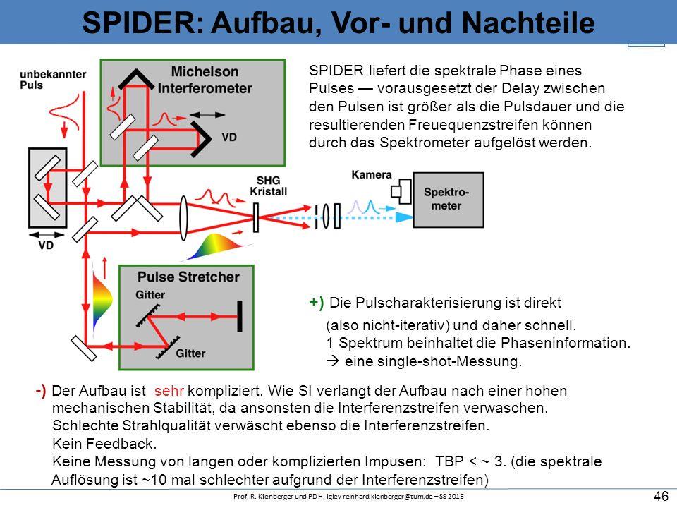SPIDER: Berechnung der spektralen Phase Messung des Interferogramms Ermittlung der spektralen Phasendifferenz durch spektrale Interferometrie Integrat
