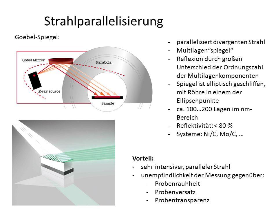 """Strahlparallelisierung Goebel-Spiegel: -parallelisiert divergenten Strahl -Multilagen""""spiegel"""" -Reflexion durch großen Unterschied der Ordnungszahl de"""